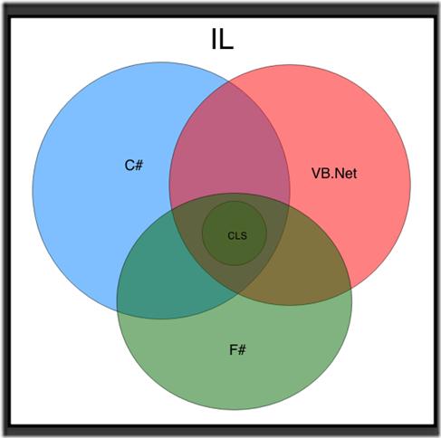.Net Languages